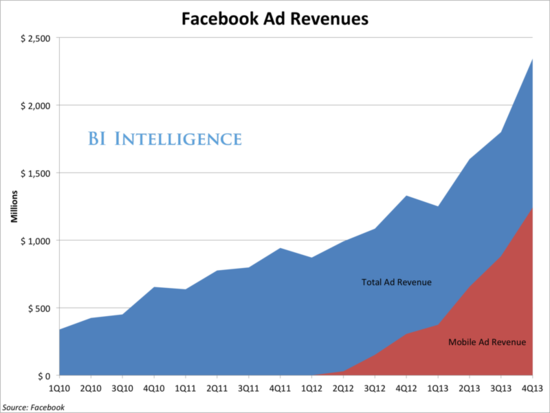 Facebook Ad Revenues - Total Ad Revenues and Mobile Ad Revenues - Q1 2010 Through Q4 2013 - Facebook Earnings Report Q4 2013 - Business Insider