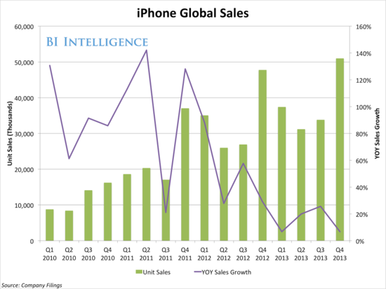 Apple iPhone Global Sales in Millions Units Sold - Q1 2010 Through Q4 2013 - Apple Earnings Report Q4 2013 - Business Insider