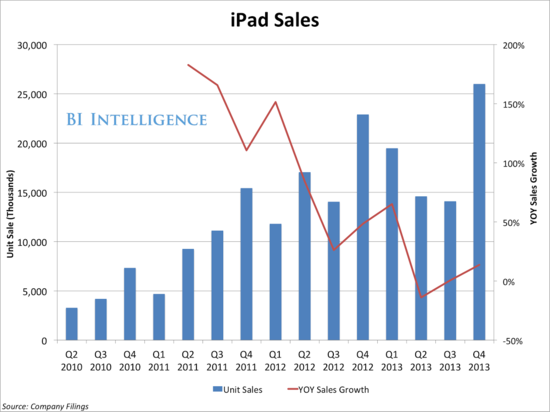 Apple iPad Sales in Millions Units Sold - Q1 2010 Through Q4 2013 - Apple Earnings Report Q4 2013 - Business Insider