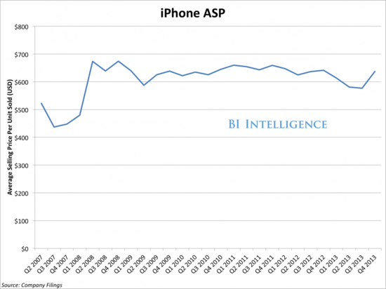 Apple iPhone Average Selling Price - Q2 2007 Through Q4 2013 - Apple Earnings Report Q4 2013 - Business Insider