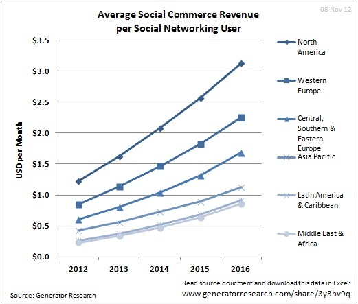 Average Social Commerce Revenue per Social Networking User All 6 Regions From 2012 Through 2016 - Generator Research
