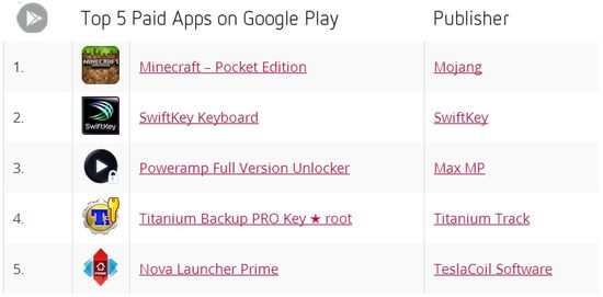 Top 5 Paid Apps on Google Play