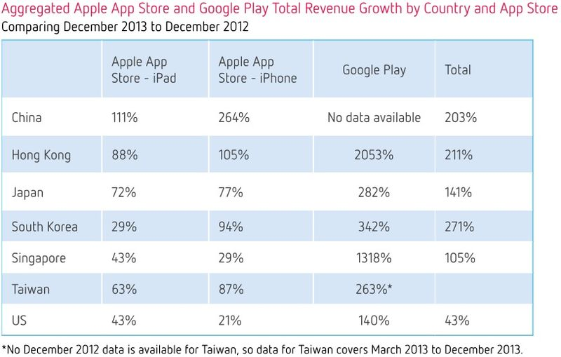 Aggregated Apple App Store and Google Play Total Revenue Growth by Country and App Store - December 2013 vs December 2012 - Distimo