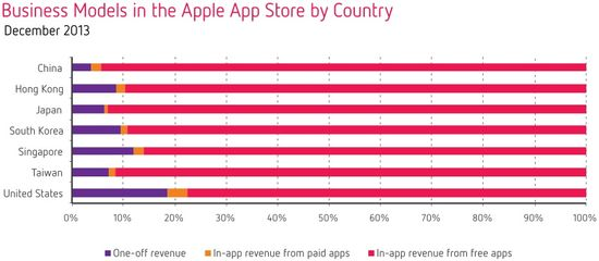 Business Models in the Apple App Store by Country - December 2013 - Distimo