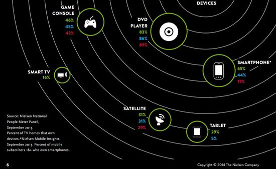 Digital Device Technology Usage Trends - 2009, 2011 and 2013 - Nielsen 2