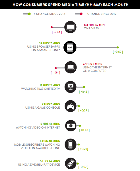 How Consumers Spend Media Time (HH.MM) Each Month - Nielsen