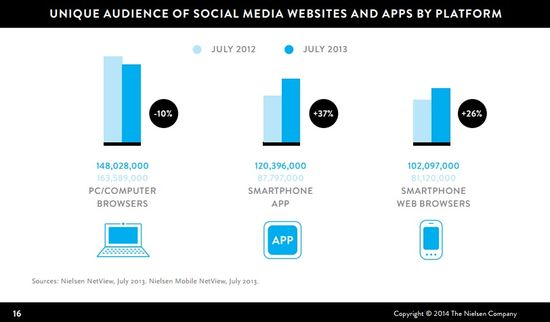 The New Social Norm - Unique Audience of Social Media Websites and Apps by Platform - July 2012 vs July 2013 - Nielsen