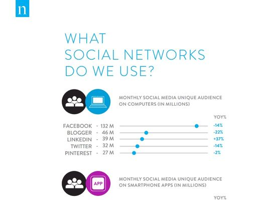 Where We Get Social - What Social Networks Do We Use - Nielsen 3