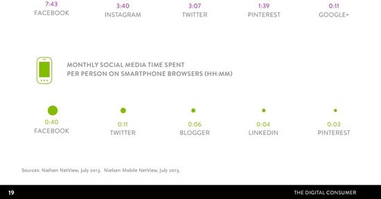 Where We Get Social - Monthly Time Spent on Social Networks (HH.MM) - Nielsen 6
