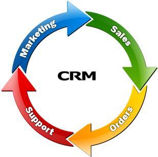 CRM Life cycle