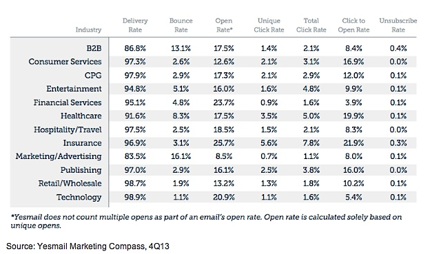 Email Benchmarks by Industry -4Q 2013 - Yesmail