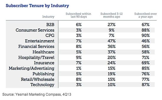 Subscriber Tenure by Industry - Q4 2013 - Yesmail
