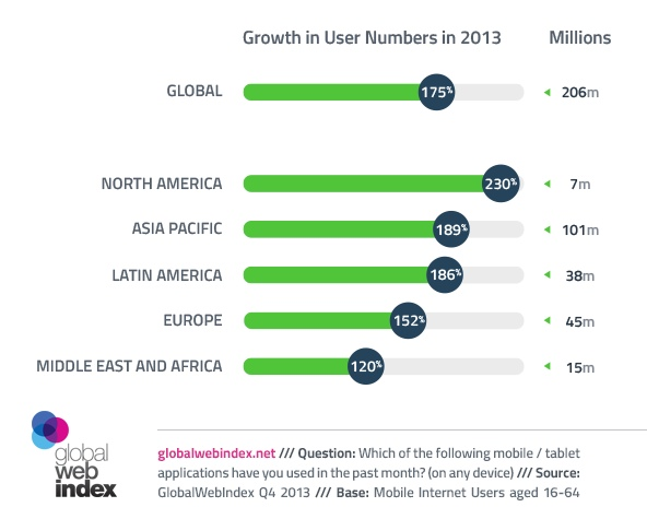 Whatsapp - Growth in User Numbers in 2013