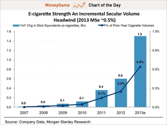 E-Cigarette Industry Growth - Annual Revenues and Growth Rates - Year 2007 Through 2013 Estimated - Morgan Stanley Research