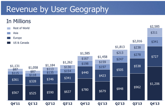 Revenue By User Geography - USA-Canada, Europe, Asia and Rest of the World - Facebook - Q4 2013