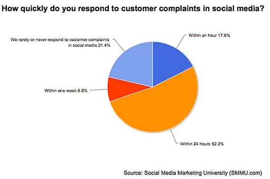How Quickly Do You Respond To Customer Complaints in Social Media