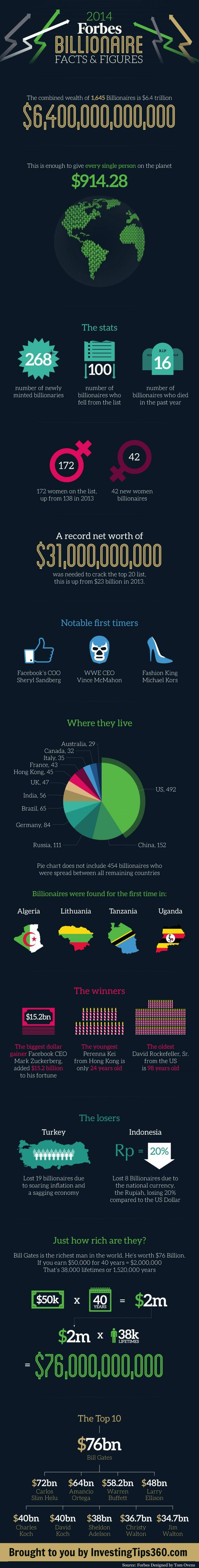 2014-forbes-billionaire-list-facts--figures