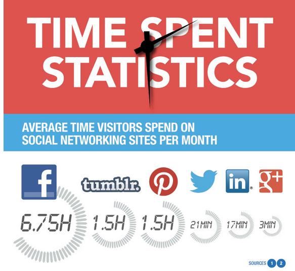 Time-spent-on-social-media