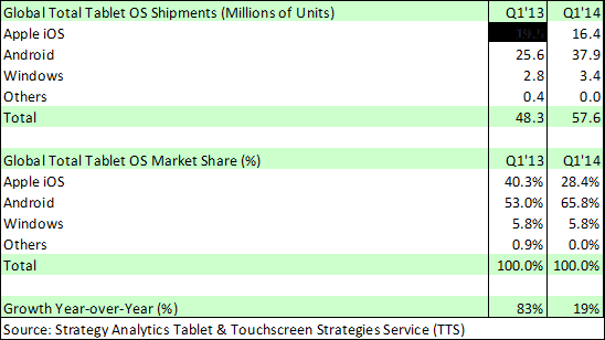 Global Total Tablet Sales by Operating System in Millions of Units - Q1 2014 vs Q1 2013 - Strategic Analytics