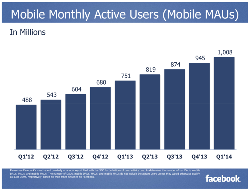 Facebook Monthly Mobile Active Users (MMAUs) - US and Canada,,Europe, Asia and Rest of the World - Q1 2012 Through Q1 2014