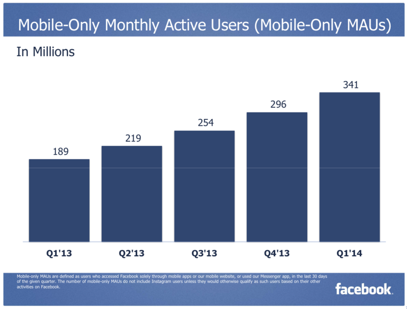Facebook Mobile-Only Monthly Active Users (MoMAUs) - In Millions - Q1 2013 Through Q1 2014
