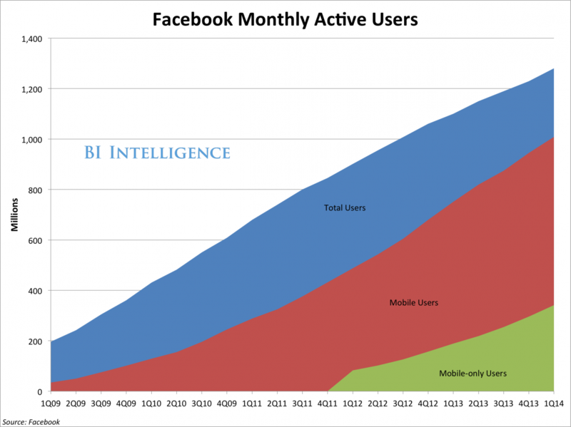 Facebook Monthly Active Users (MAUs) - Total Users vs Mobile-Only Users - Q1 2009 Through Q1 2014 - Business Insider Intelligence