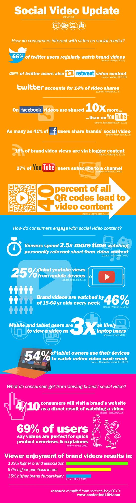 How Consumers React To Social Videos