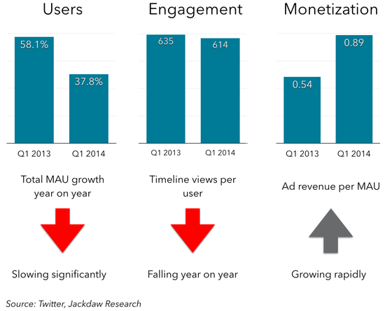 Twitter Users, Engagement and Monetization - Q1 2013 vs Q1 2014 - Twitter, Jackdaw Research