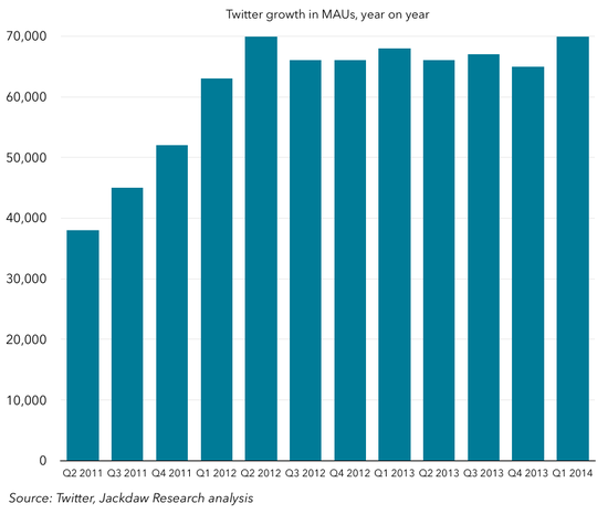 Twitter-growth-in-MAUs-year-on-year