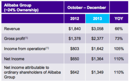 Alibaba Group Revenues, Gross Profit, Income from Operations and Net Income - October through December 2012 and 2013 YOY Comparison
