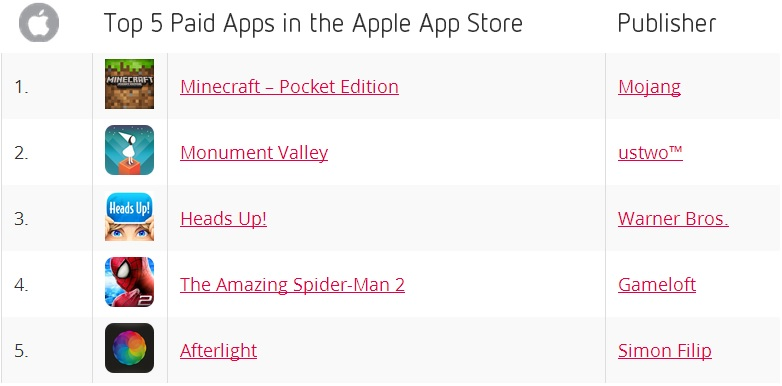 Top 5 Paid Apps in the Apple App Store for April 2014 - Distimo