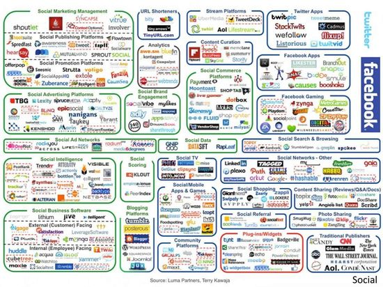 Social Media Management Ecosystem