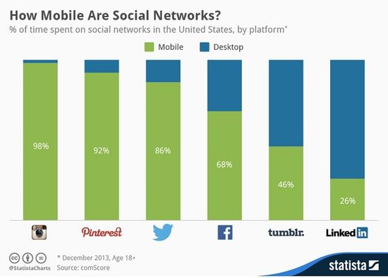 How mobile are social networks - Statista - Dec 2013