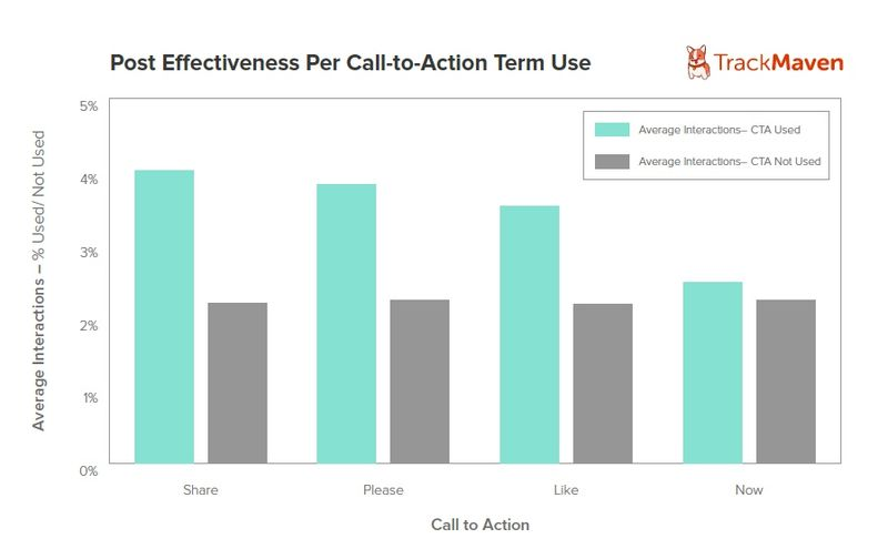 Post-Effectinvess Per Call-To-Action Term Use - Track Maven