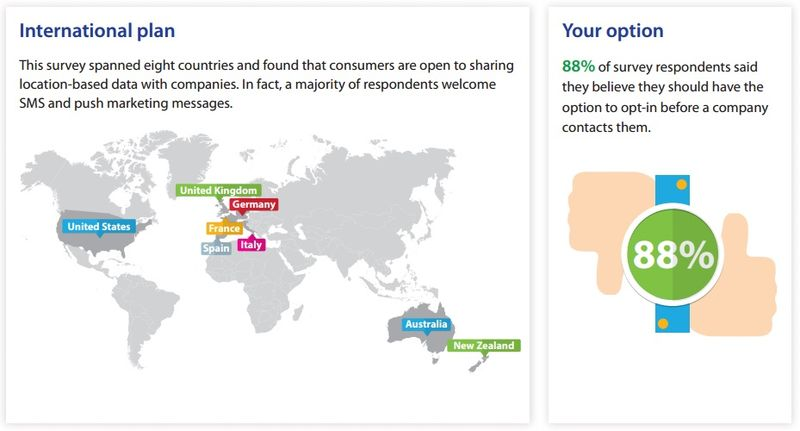 Survey Findings -- 1,500 International Consumers Surveyed From U.S. and Europe and Those Consumers Want Option To Opt-In Before A Company Contacts Them