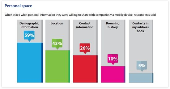 Personal Space - What consumers said about the type information they were willing to share with companies via mobile devices