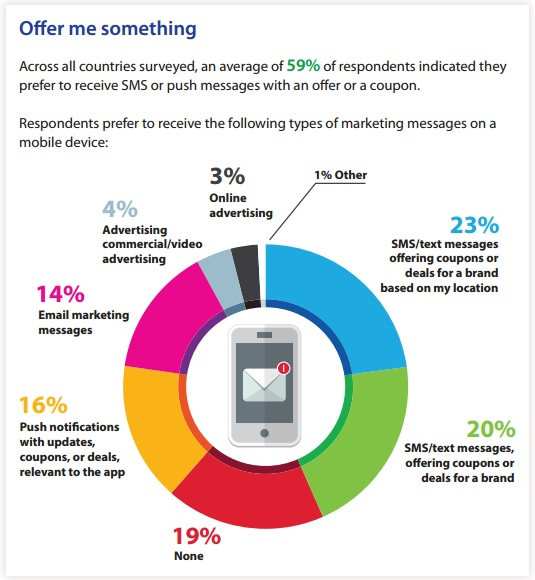 Offer Me Something - 59 percent of consumers surveyed said they preferred to receive SMS or push messages with an offer or a coupon