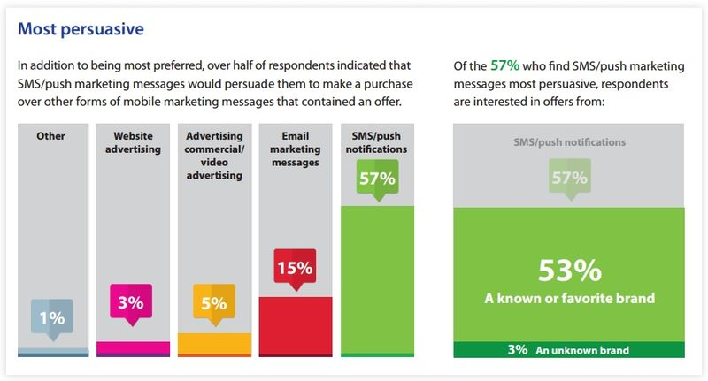 Most Persuasive -- 57 percent of consumers surveyed said that SMS or push marketing messages would pursuade them to make a purchase over other mobile marketing messages