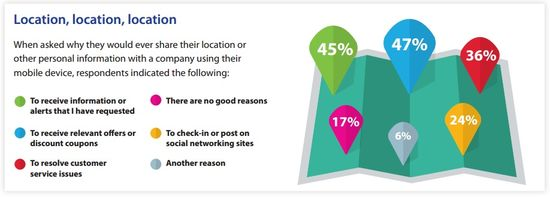 Location, Location, Location - Nearly 50 percent of consumers surveyed shared their location to receive product information or alerts and offers and discount coupons