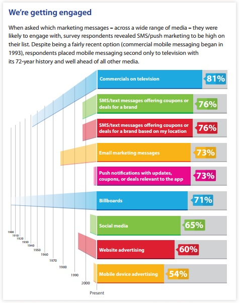 We're Getting Engaged -- 76% of consumers surveyed said that SMS and push marketing messages were high on their list, just below TV commercials (81 percent)