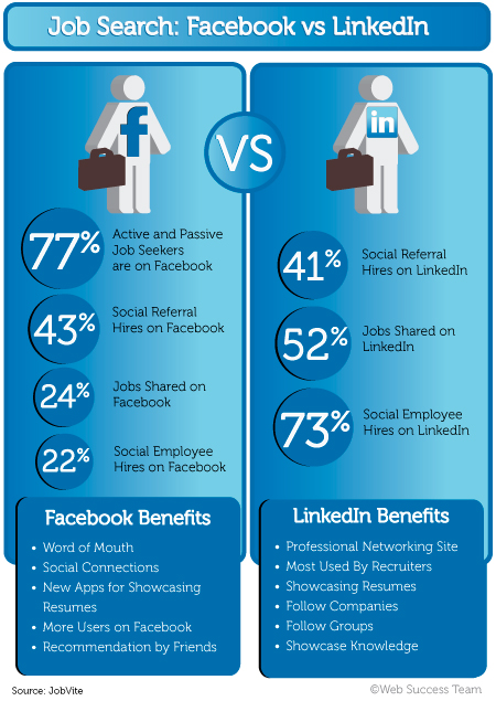 Facebook vs Linked in Job Search