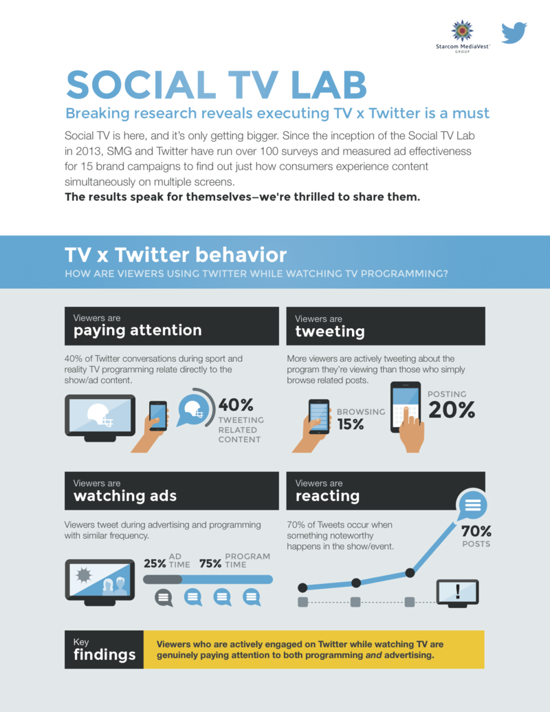 Social TV Lab - Breaking Study Shows That Combing Twitter and Television Is A Must - Starcom MediaVest