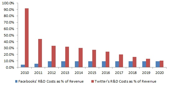 Comparison of R&D Expenses - Facebook vs Twitter - Actuals 2010 through 2013 and Forecasted 2014 through 2020