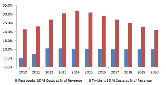 Comparison of Sales an Marketing Expenses - Facebook vs Twitter - Actuals 2010 through 2013 and Forecasted 2014 through 2020