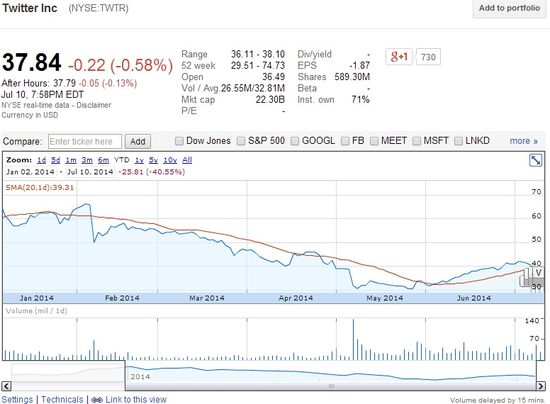 Twitter Inc (NYSE.TWTR) Share Prices YTD 2014 - Google Finance