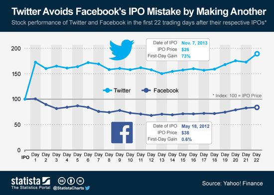 Stock Performance of Twitter and Facebook For The 22 Days Following Their IPO