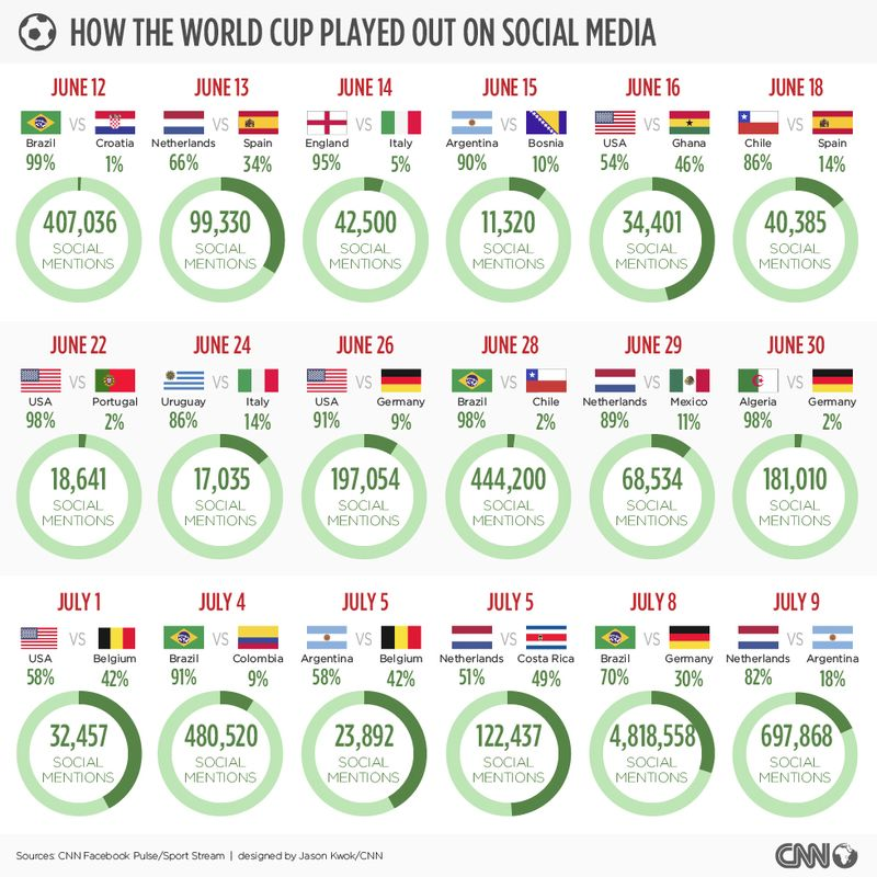 How The World Cup Played Out on Social Media By Day