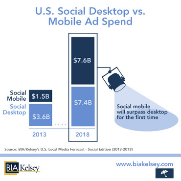U.S. Social Desktop Ad Spending vs Mobile Ad Spending - 2013, 2015 and 2018 - BIA Kelsey
