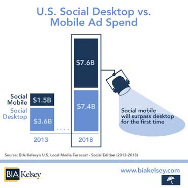 U.S. Social Desktop Ad Spending vs Mobile Ad Spending - 2013, 2015 and 2018 - BIA Kelsey