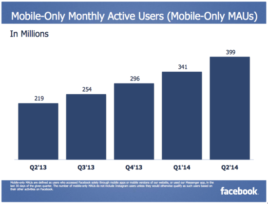 Facebook Mobile-Only Monthly Active Users (Mobile Only MAUs) - Q2 2012 Through Q2 2014 - Facebook 5